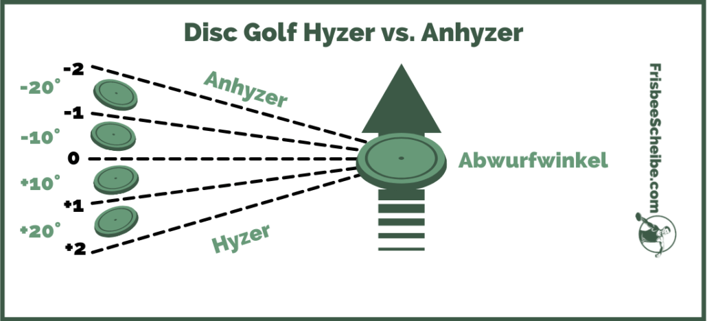 Disc Golf Hyzer vs Anhyzer Abwurfwinkel