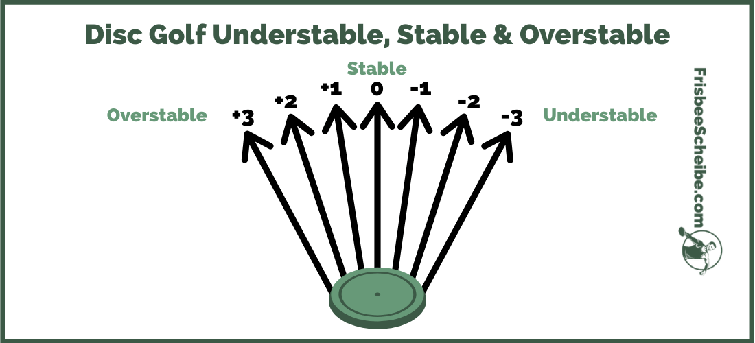 Disc Golf Stable, Understable, Overstable