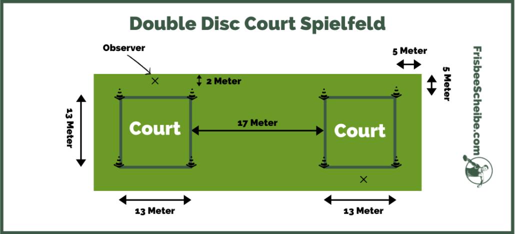 Double Disc Court Spielfeld - Infografik - Frisbeescheibe.com