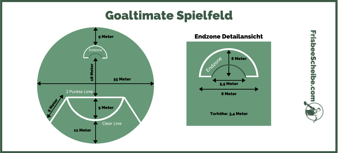Goaltimate Spielfeld - Infografik - Frisbeescheibe.com