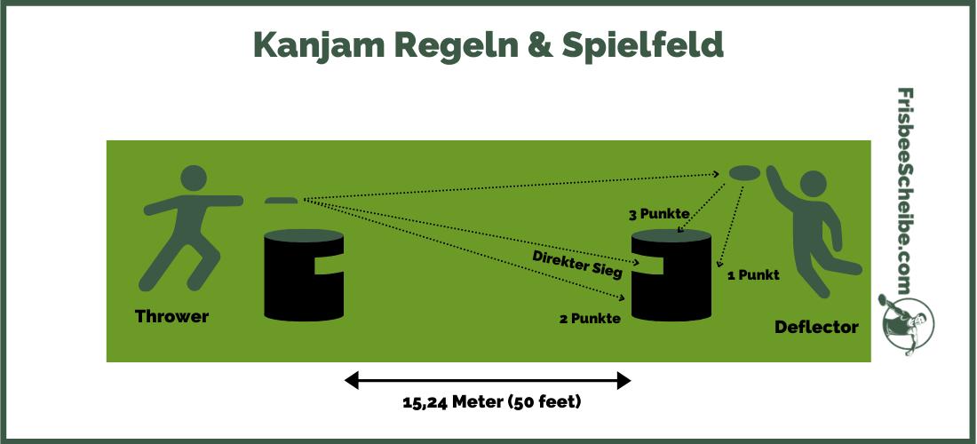 Kanjam Regeln & Spielfeld - Infografik - Frisbeescheibe.com