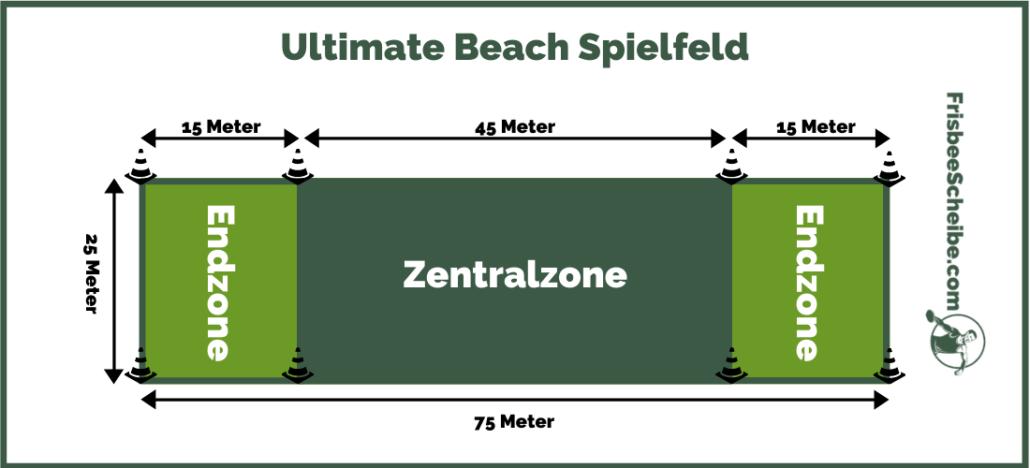 Ultimate Beach Spielfeld - Infografik - Frisbeescheibe.com