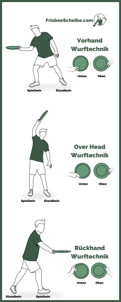 Ultimate Frisbee Wurftechnik - Infografik - Frisbeescheibe.com